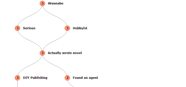 WriterSkillTree